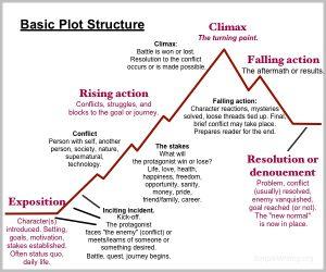 Basic plot structure