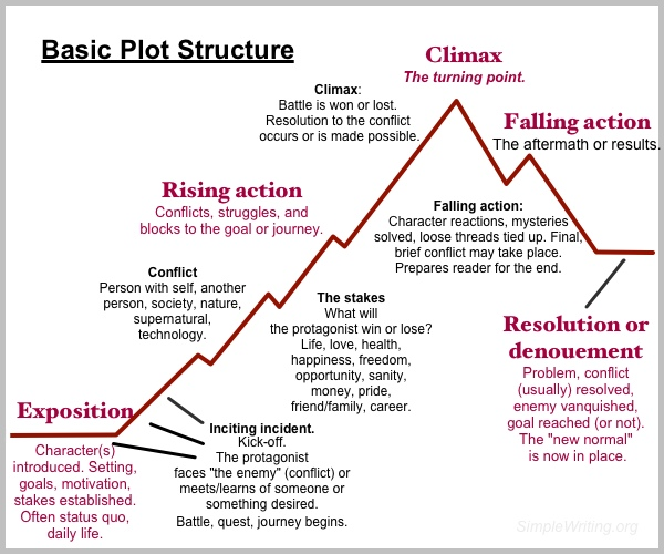 Basic plot structure